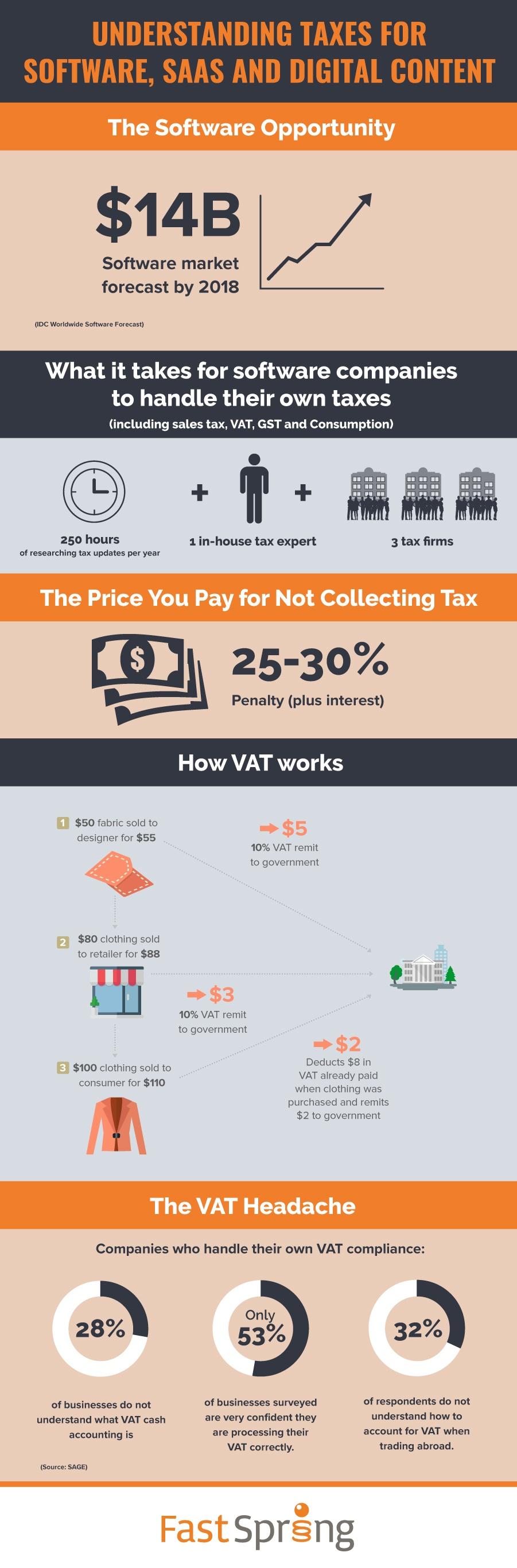FastSpring_Tax_Infographic.jpg